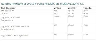 salarios cas venezolanos Perú