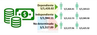 venezolanos Perú salario mujeres